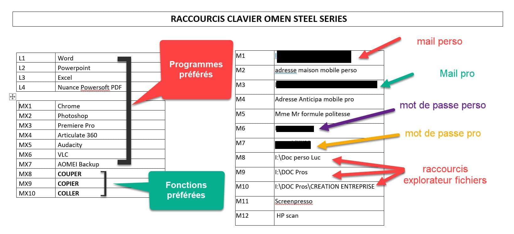 Raccourcis clavier OMEN by HP Steel Series